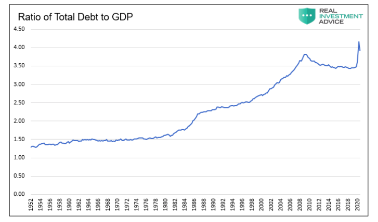 ratio total debt to gdp united states history by year chart image