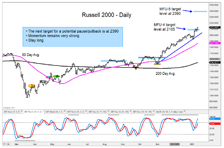russell 2000 index higher price target chart january