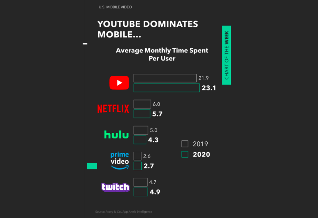 share of us mobile video users year 2020 by time spent youtube netflix hulu twitch leaders