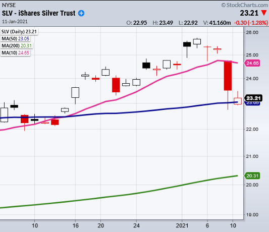 silver etf price reversal lower january 11 chart