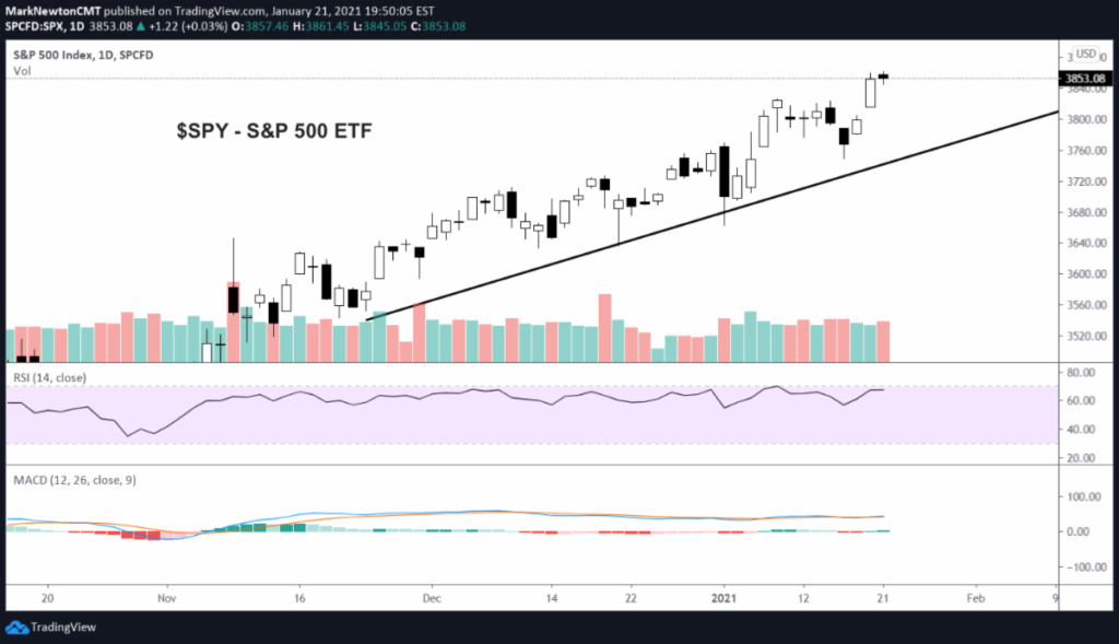 s&p 500 etf trading rally price breakout higher analysis image january
