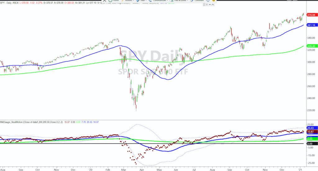 s&p 500 index etf trading chart bullish up trend higher buy signal year 2021 analysis