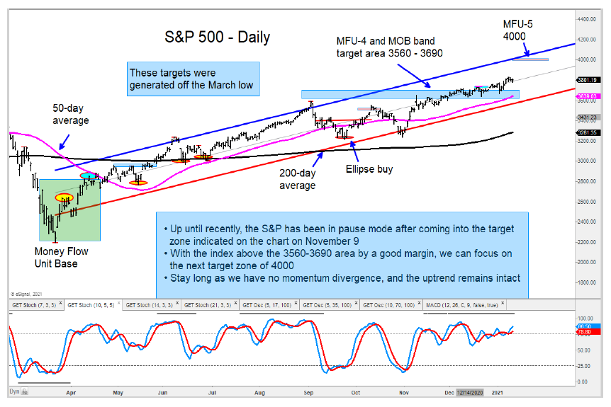 s&p 500 index higher price target chart january