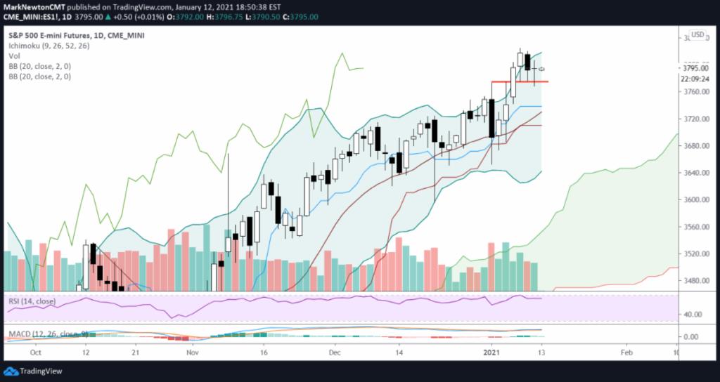 s&p 500 index trading chart bullish january forecast