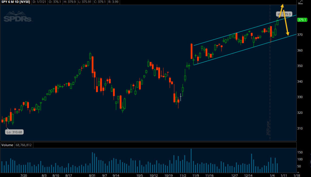 spy etf trading rising price channel breakout level analysis january 11 year 2021