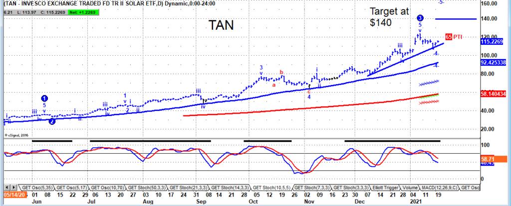 tan solar stocks etf trading buy signal higher forecast chart january 21