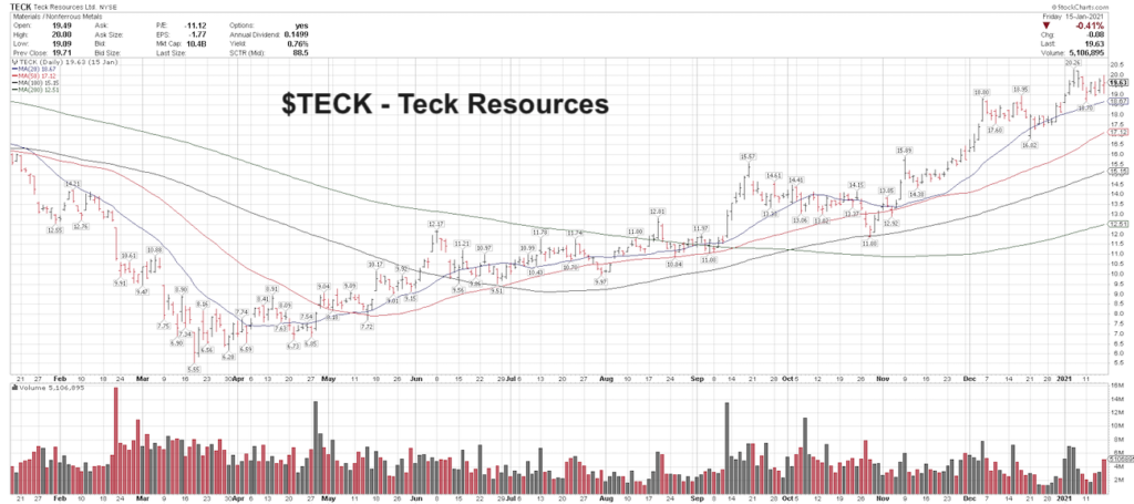 tech resources stock price buy signal strong trend chart image