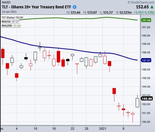 tlt treasury bond etf trading low january then rally higher chart
