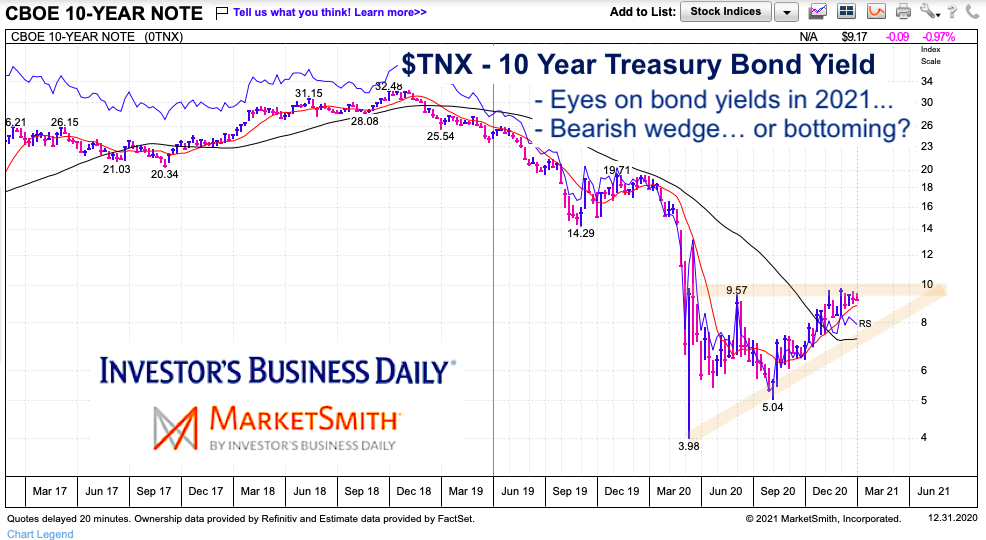 tnx 10 year us treasury bond yield interest rates rising chart year 2021