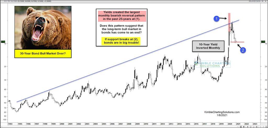 treasury bond market top peak chart year 2021 warning signal