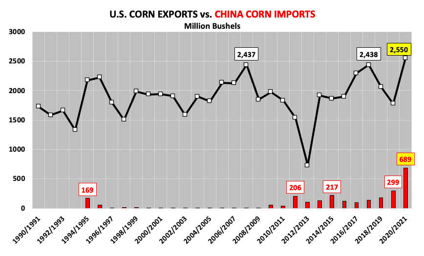 united states versus china corn exports imports comparison 30 years chart image