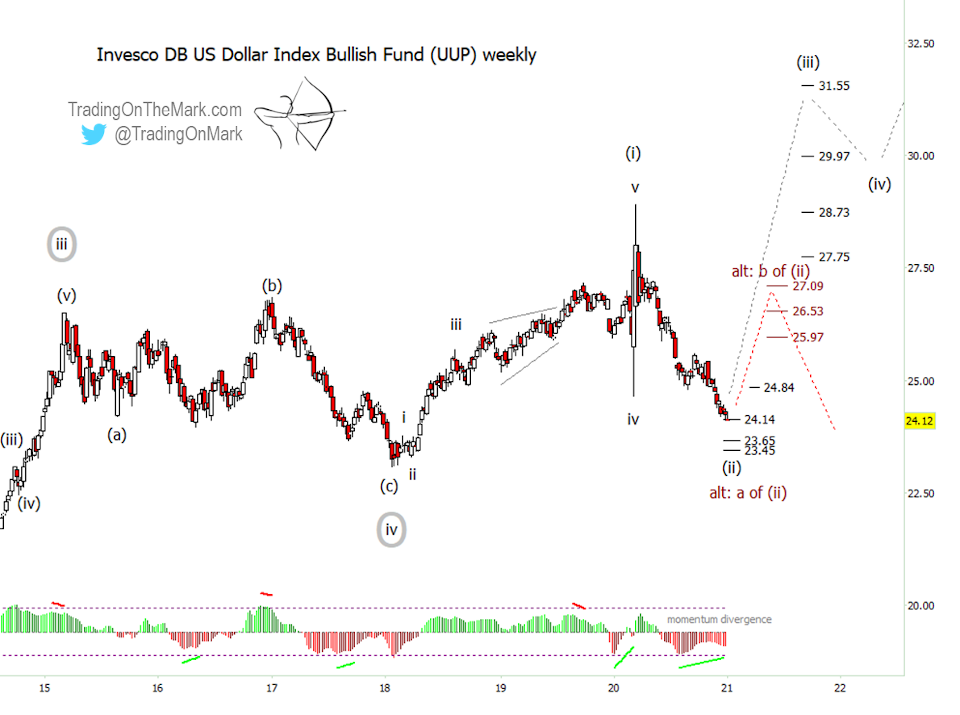 us dollar etf uup bottom low elliott wave chart forecast higher january