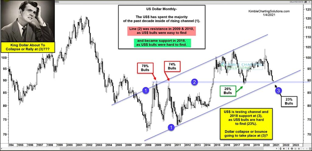 us dollar decline lower bottom targets chart analysis january year 2021