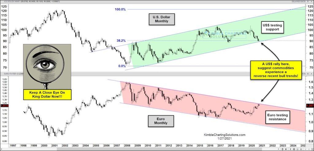 us dollar euro relationship important stress test chart january 27