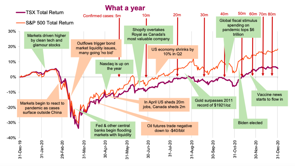year 2020 news events annotated timeline stock market performance chart
