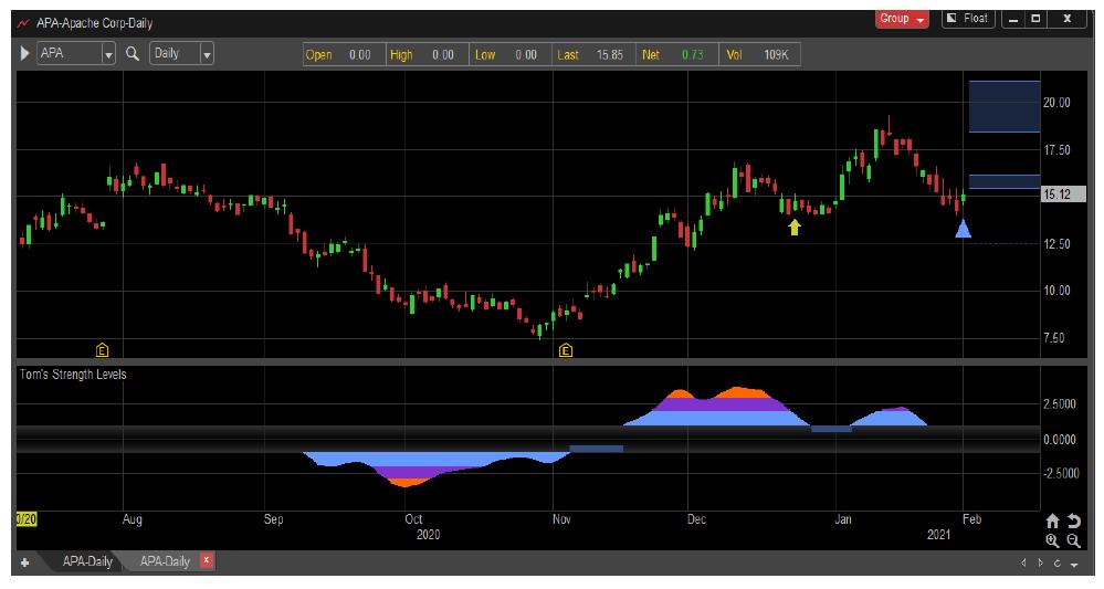 apache stock price reversal buy signal apa chart february 3