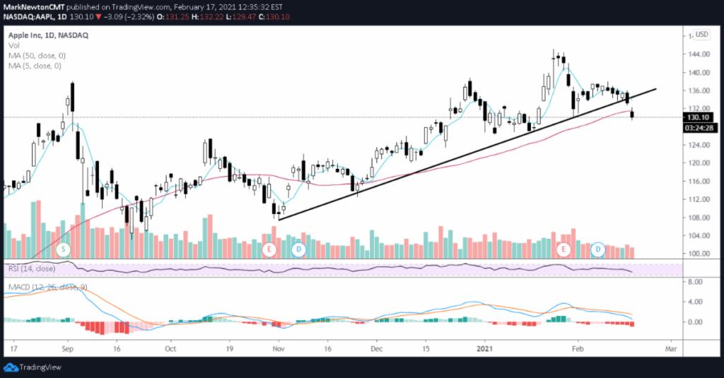 apple stock price breaks up-trend line bearish indicator chart february 18