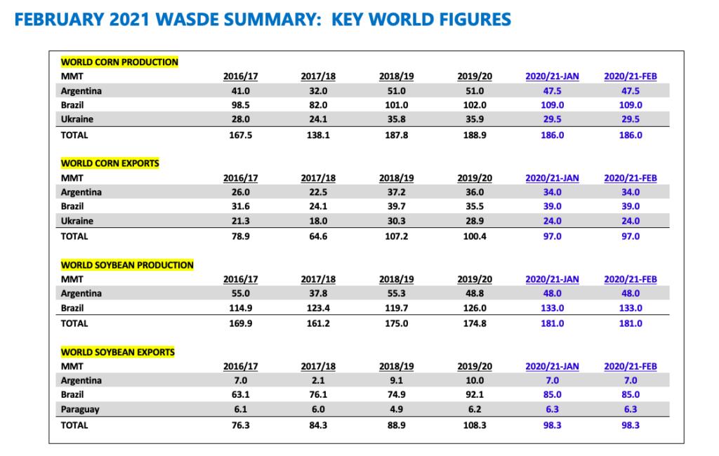 corn report february wasde global data indicators