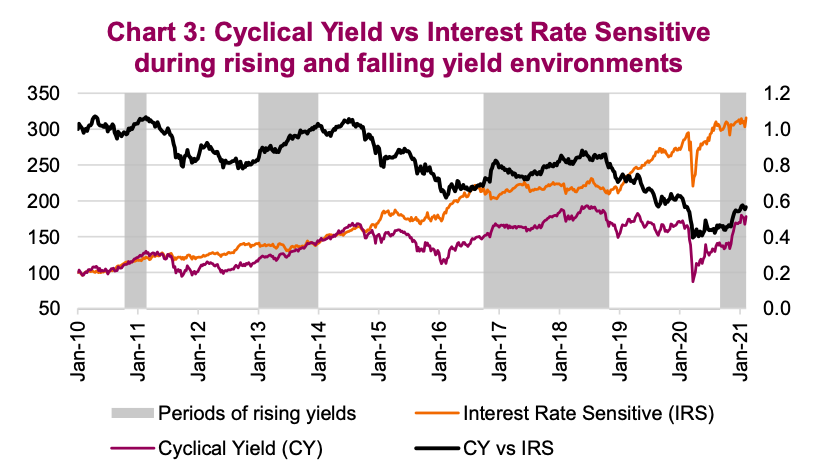 cyclical yield performance versus interest rate spectrum rising falling rates chart