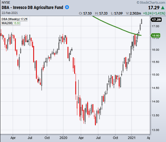 dba agricultural commodities etf rally higher bullish buy signal chart february 22 2021