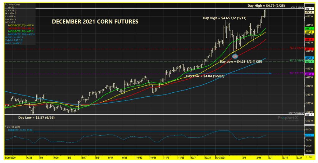 december 2021 corn futures price trend analysis chart february 26