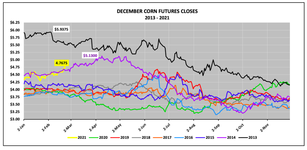 december corn futures closing prices last 10 years trends chart