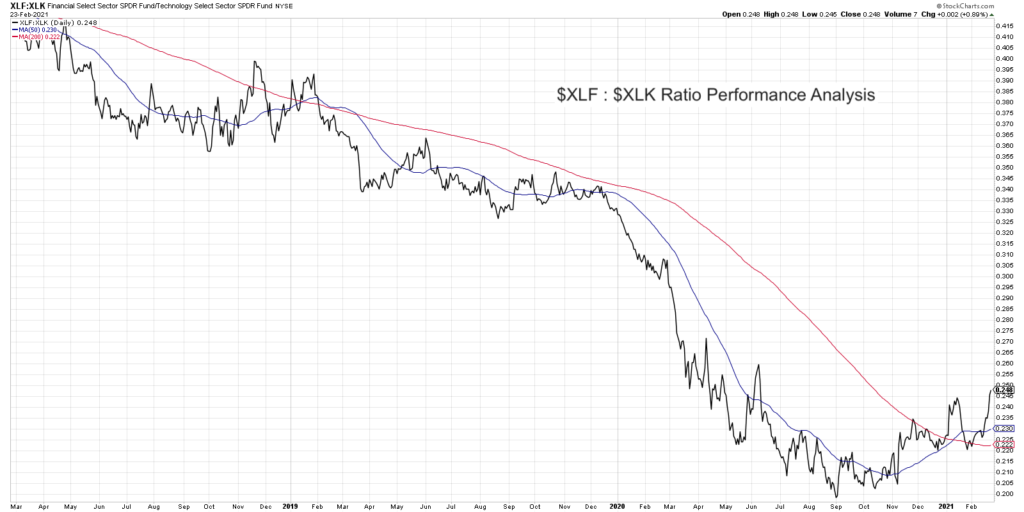 financial stocks leadership chart year 2021_xlf to xlk etf ratio performance investing analysis