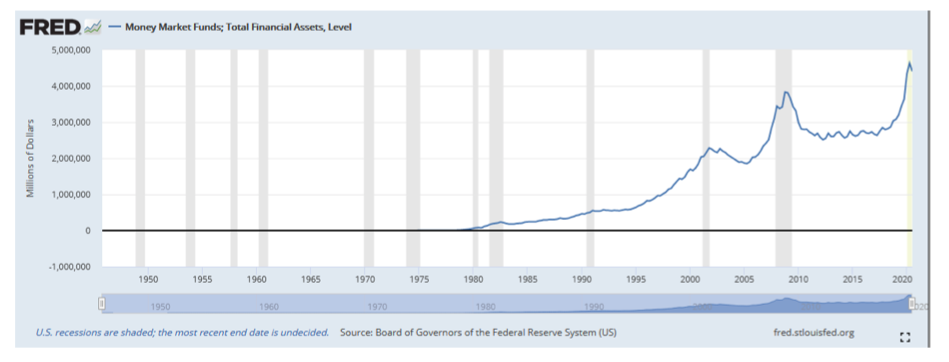 fred money market funds total financial assets chart