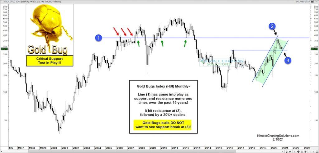 gold bug index hui reversal lower analysis image february 15