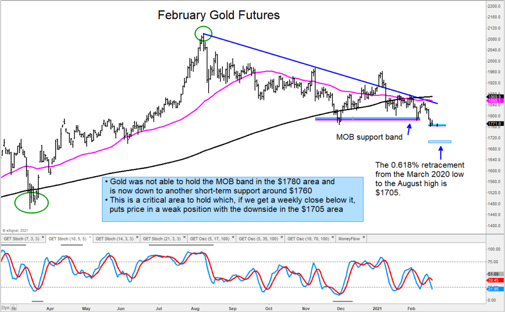 gold futures prices lower decline forecast outlook february 1720 chart image