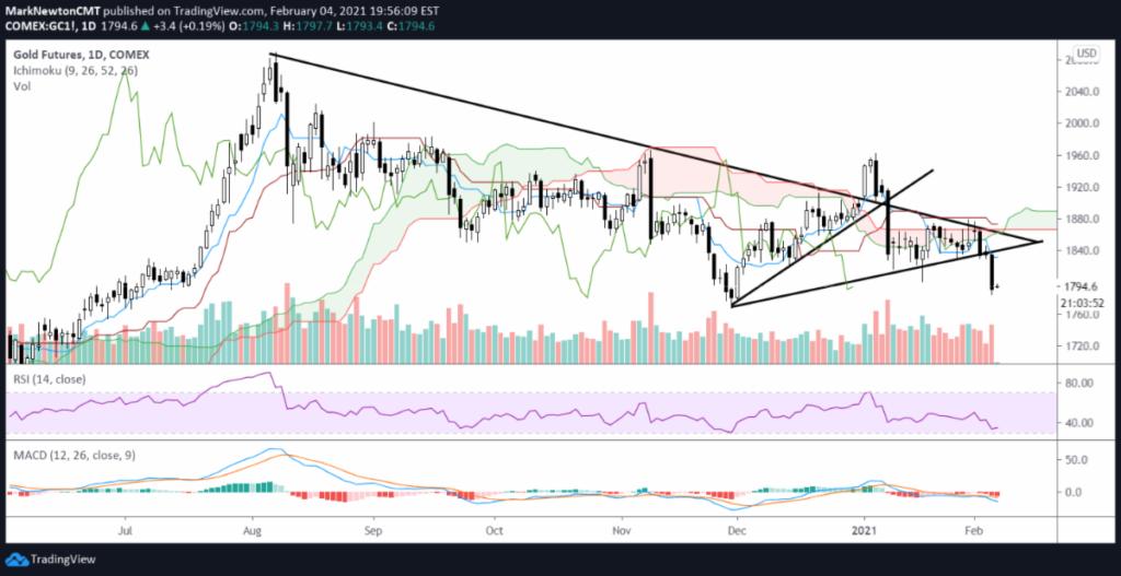 gold futures trading reversal break down lower decline chart february 5