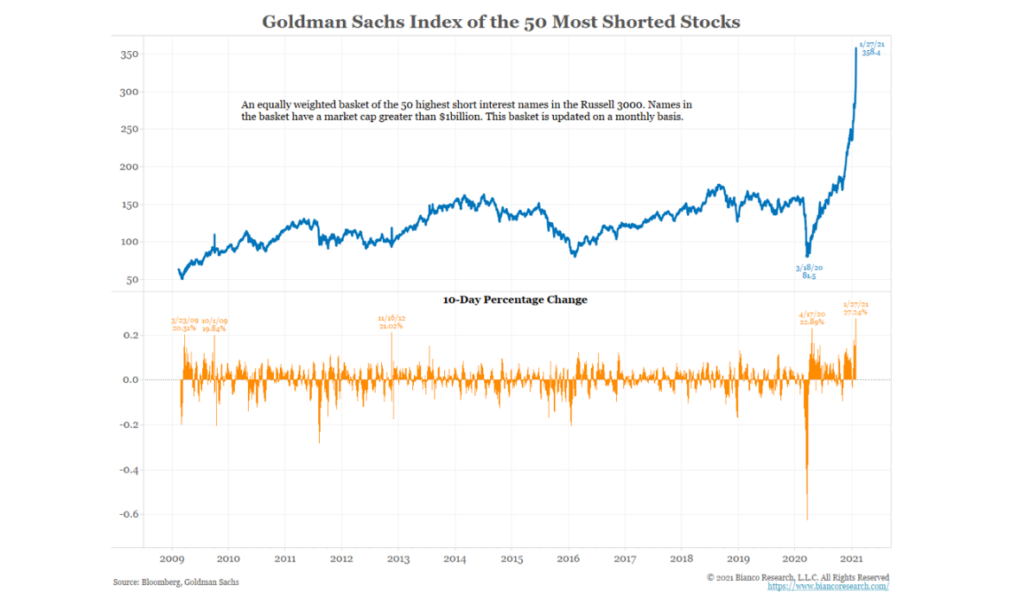 goldman sachs index 50 most shorted stocks performance chart game stop short covering news