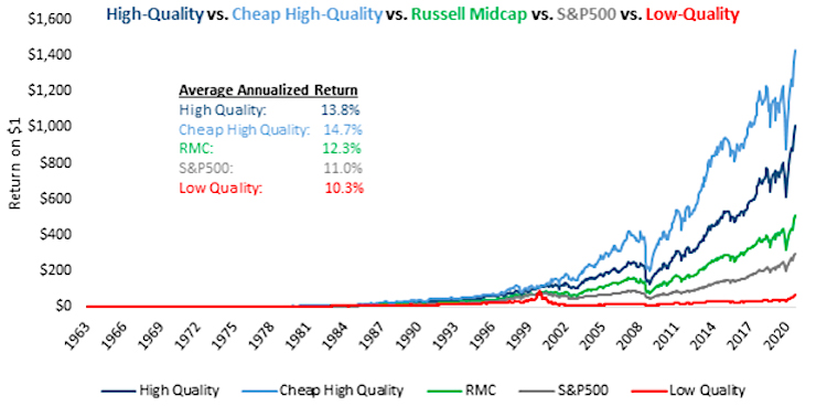 high quality stocks inexpensive versus expensive chart mid caps investing research