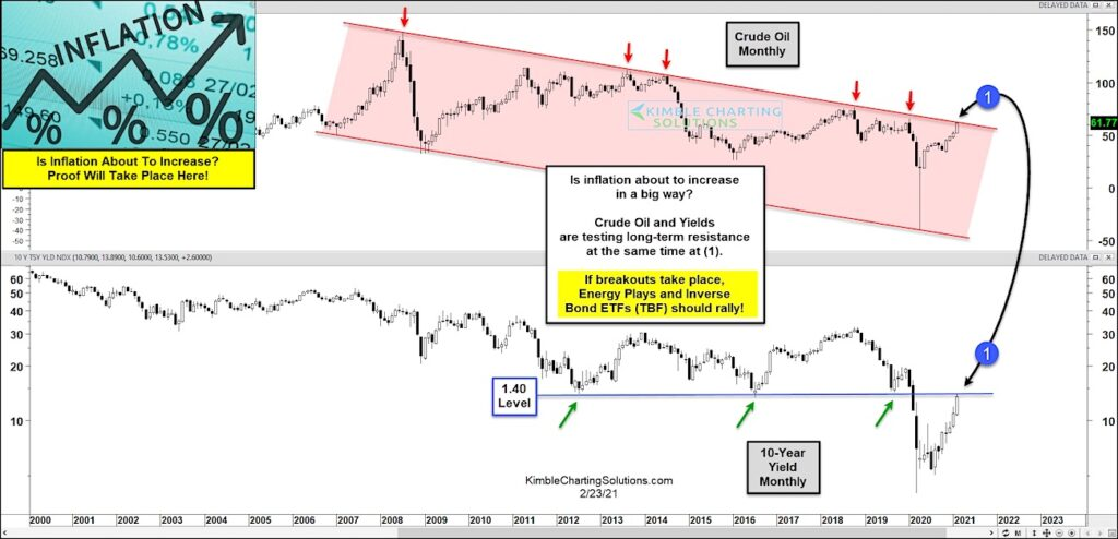inflation correlation higher bond yields crude oil indicator signal chart february year 2021