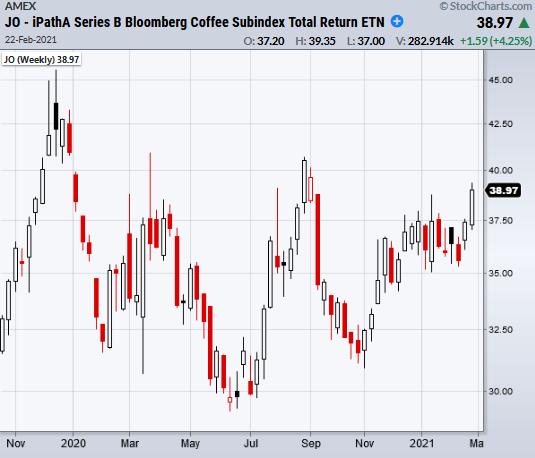 jo coffee etf rally higher bullish price chart february 22 2021