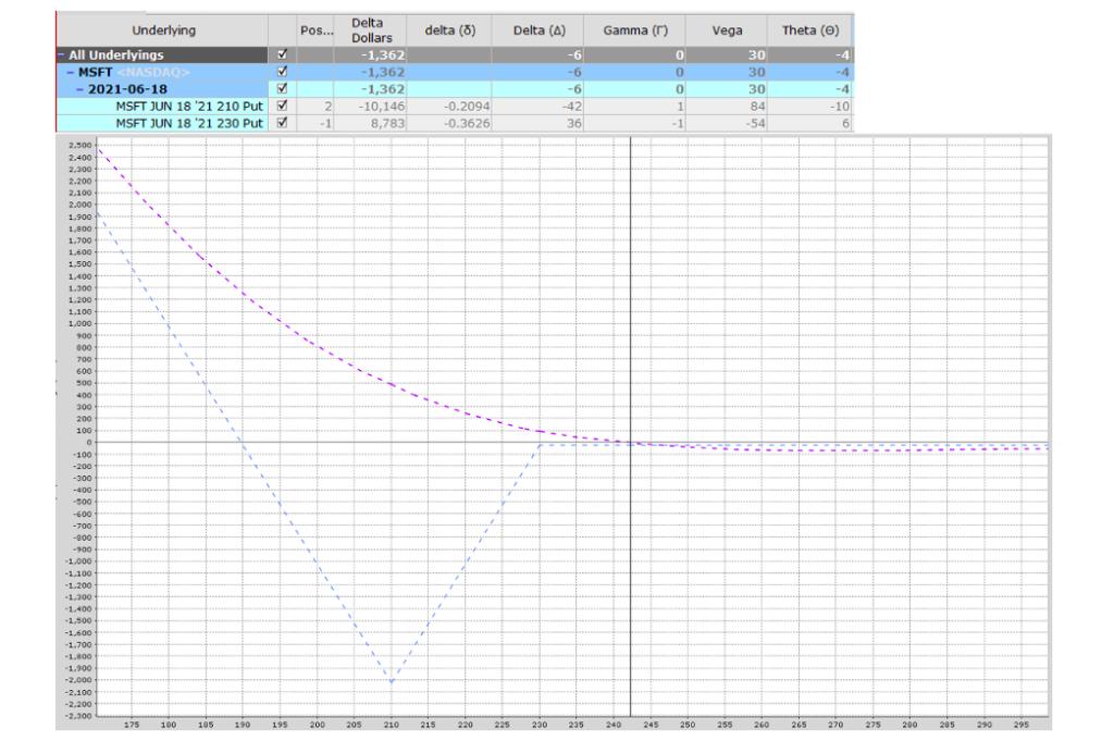 microsoft stock msft options trading put option backs-read strategy chart