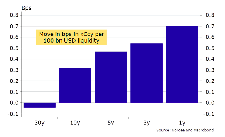 move in bps chart usd liquidity