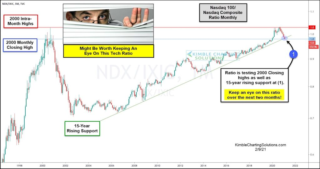 nasdaq 100 out-performance large cap tech stocks 12 year bull market chart analysis