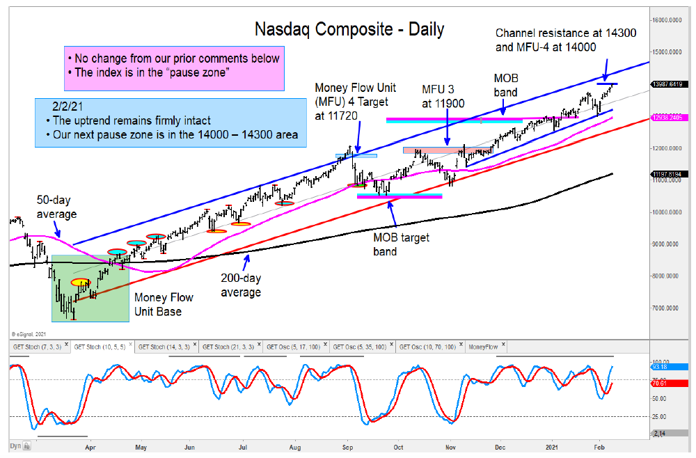 nasdaq composite price target top peak 14300 analysis chart image