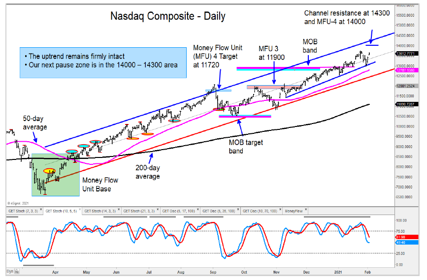 nasdaq composite price targets stock market top peak chart february