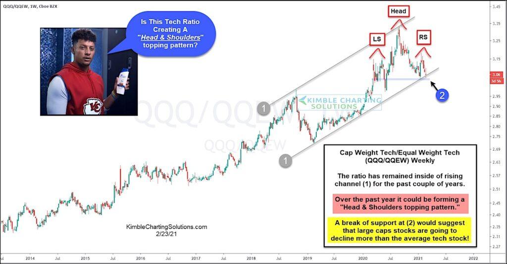 nasdaq ratio qqq to qqew break down lower stock market concerns chart february