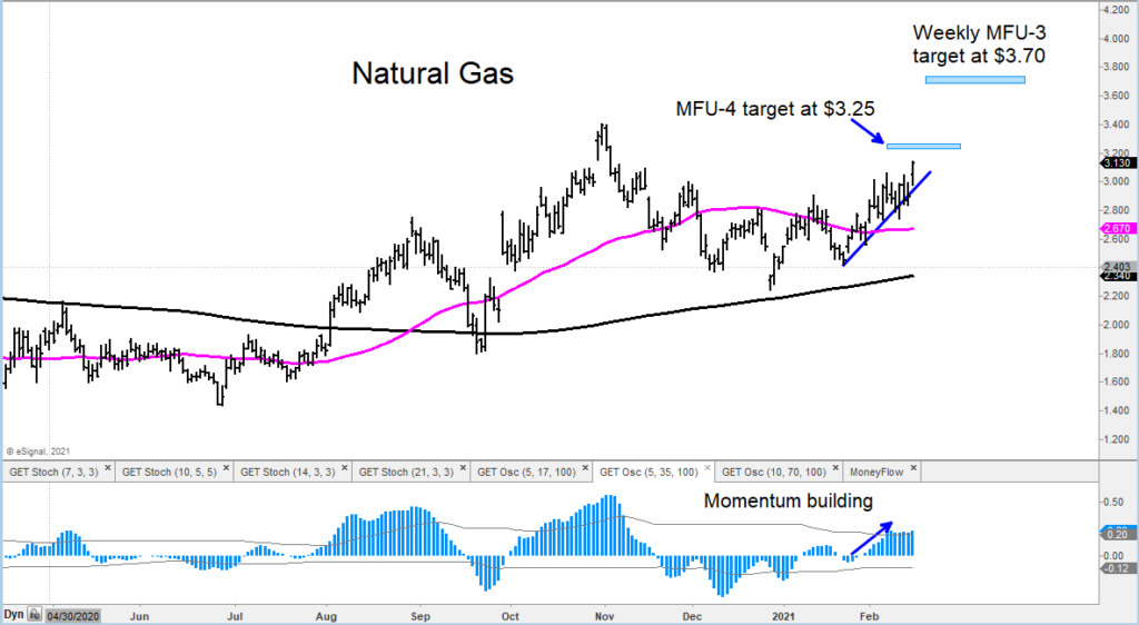 natural gas price targets forecast higher chart analysis february