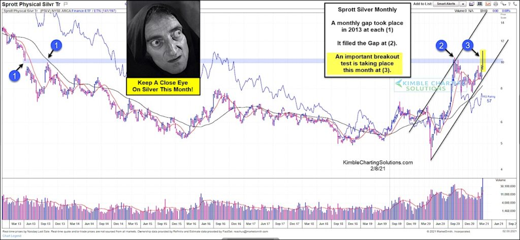 pslv physical silver etf price reversal resistance analysis chart february 8