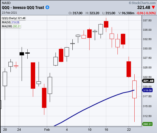 qqq nasdaq 100 etf price reversal higher chart february 23