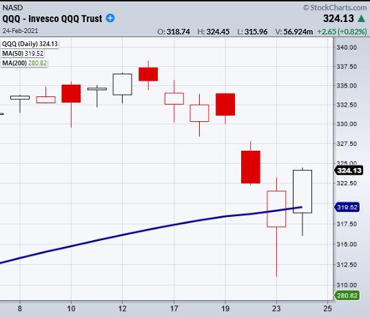 qqq nasdaq 100 reversal higher follow on buying day chart february 24 2021