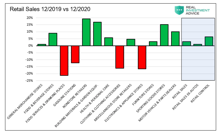 retail sales year 2019 versus 2020 chart by category
