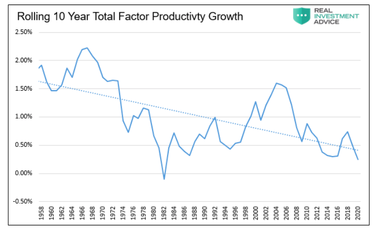 rolling 10 year productivity growth chart united states