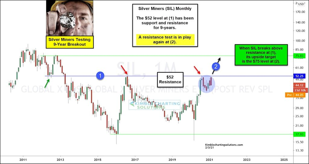 silver mining etf sil breakout miners price analysis chart february