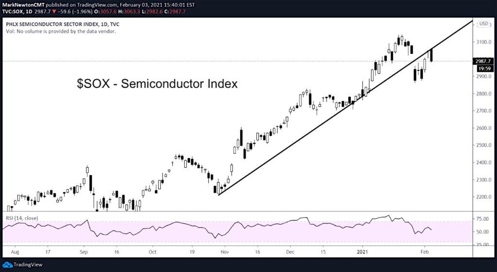 sox semiconductor index weakness bearish signal stocks chart february