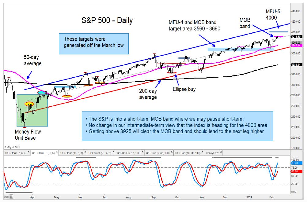 s&p 500 index price target forecast top peak analysis chart image
